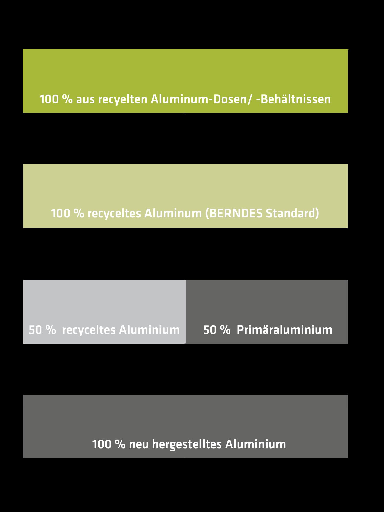 Aluminium Sorten für Kochgeschirr